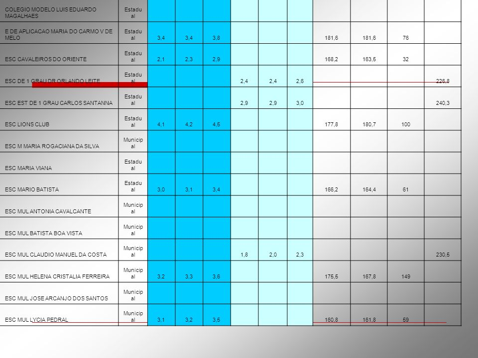 COLEGIO MODELO LUIS EDUARDO MAGALHAES Estadu al E DE APLICACAO MARIA DO CARMO V DE MELO Estadu al3,4 3,8 181,6 76 ESC CAVALEIROS DO ORIENTE Estadu al2
