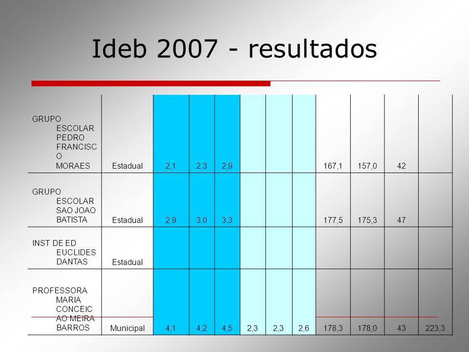GRUPO ESCOLAR PEDRO FRANCISC O MORAESEstadual2,12,32,9 167,1157,042 GRUPO ESCOLAR SAO JOAO BATISTAEstadual2,93,03,3 177,5175,347 INST DE ED EUCLIDES D