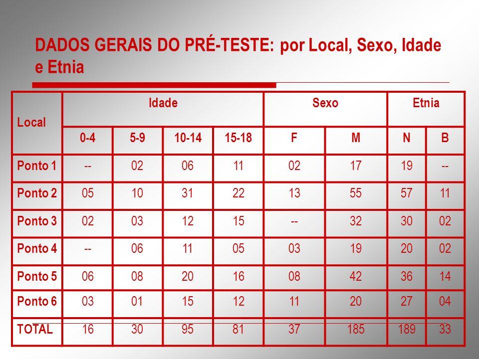 DADOS GERAIS DO PRÉ-TESTE: por Local, Sexo, Idade e Etnia Local IdadeSexoEtnia 0-45-910-1415-18FMNB Ponto 1 --020611021719-- Ponto 2 0510312213555711