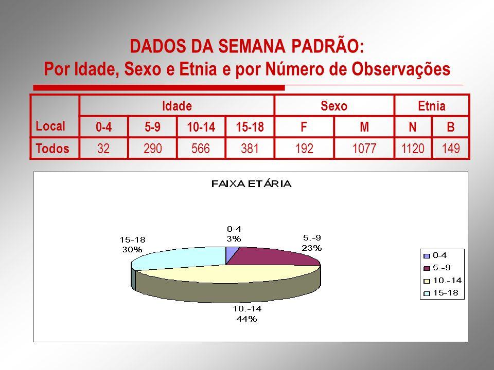 DADOS DA SEMANA PADRÃO: Por Idade, Sexo e Etnia e por Número de Observações Local IdadeSexoEtnia 0-45-910-1415-18FMNB Todos 3229056638119210771120149