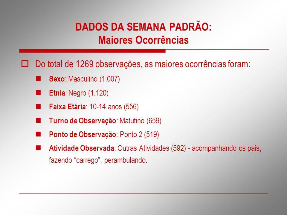 DADOS DA SEMANA PADRÃO: Maiores Ocorrências Do total de 1269 observações, as maiores ocorrências foram: Sexo : Masculino (1.007) Etnia : Negro (1.120)