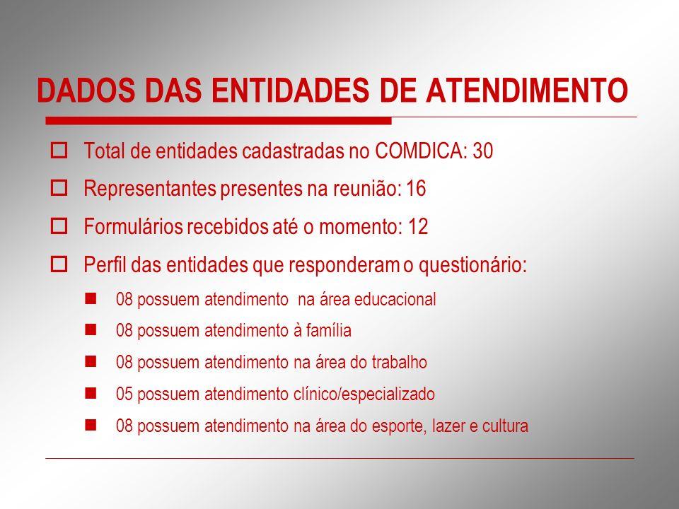 DADOS DAS ENTIDADES DE ATENDIMENTO Total de entidades cadastradas no COMDICA: 30 Representantes presentes na reunião: 16 Formulários recebidos até o m