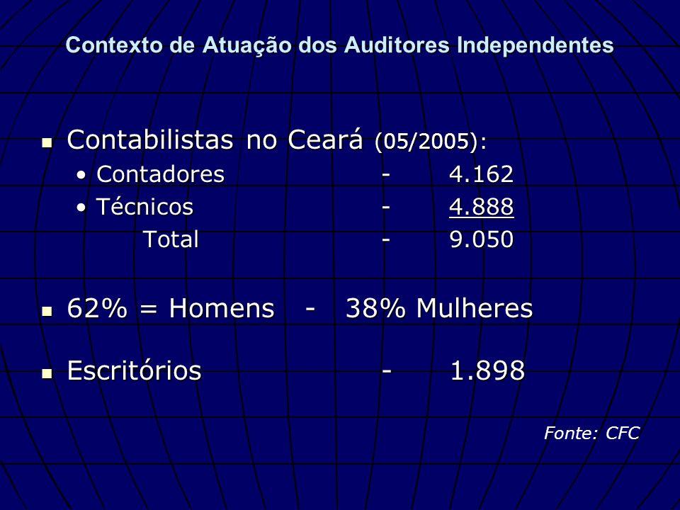 Contexto de Atuação dos Auditores Independentes Contabilistas no Ceará (05/2005): Contabilistas no Ceará (05/2005): Contadores-4.162Contadores-4.162 T