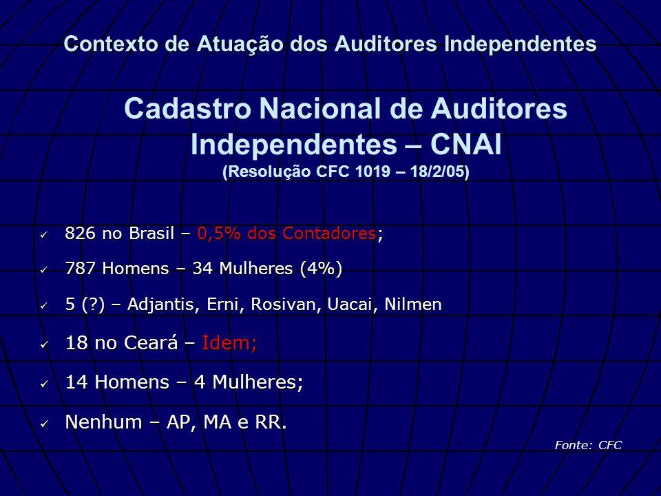 826 no Brasil – 0,5% dos Contadores; 826 no Brasil – 0,5% dos Contadores; 787 Homens – 34 Mulheres (4%) 787 Homens – 34 Mulheres (4%) 5 (?) – Adjantis