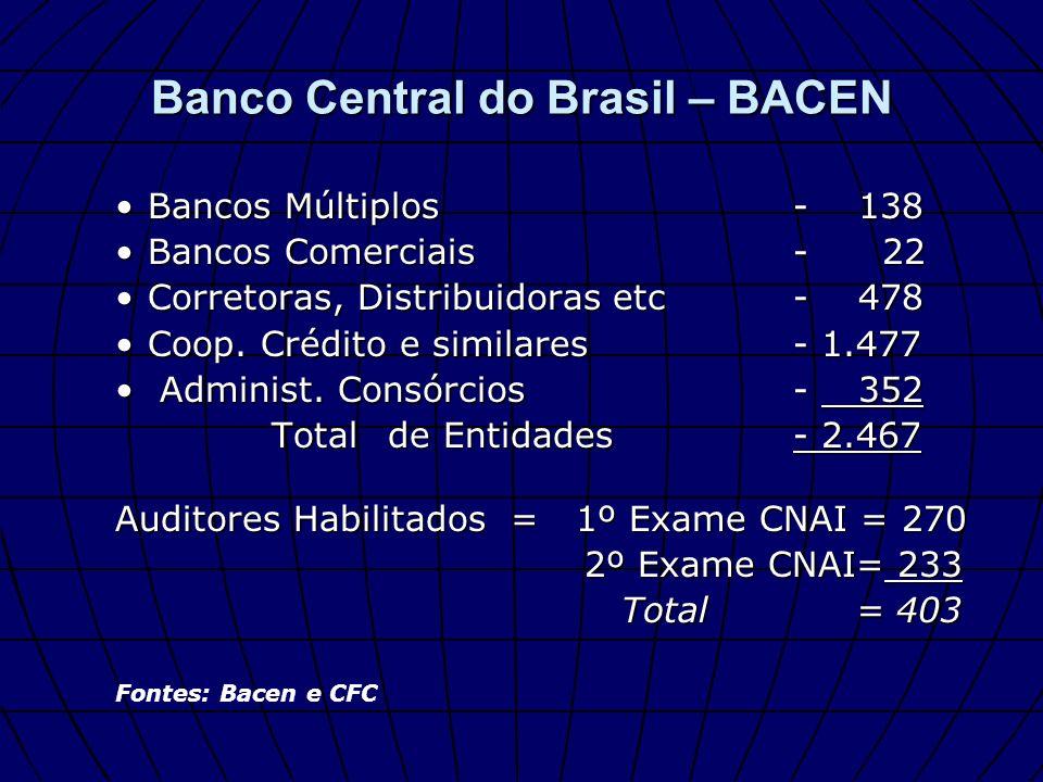 Bancos Múltiplos - 138Bancos Múltiplos - 138 Bancos Comerciais - 22Bancos Comerciais - 22 Corretoras, Distribuidoras etc - 478Corretoras, Distribuidor