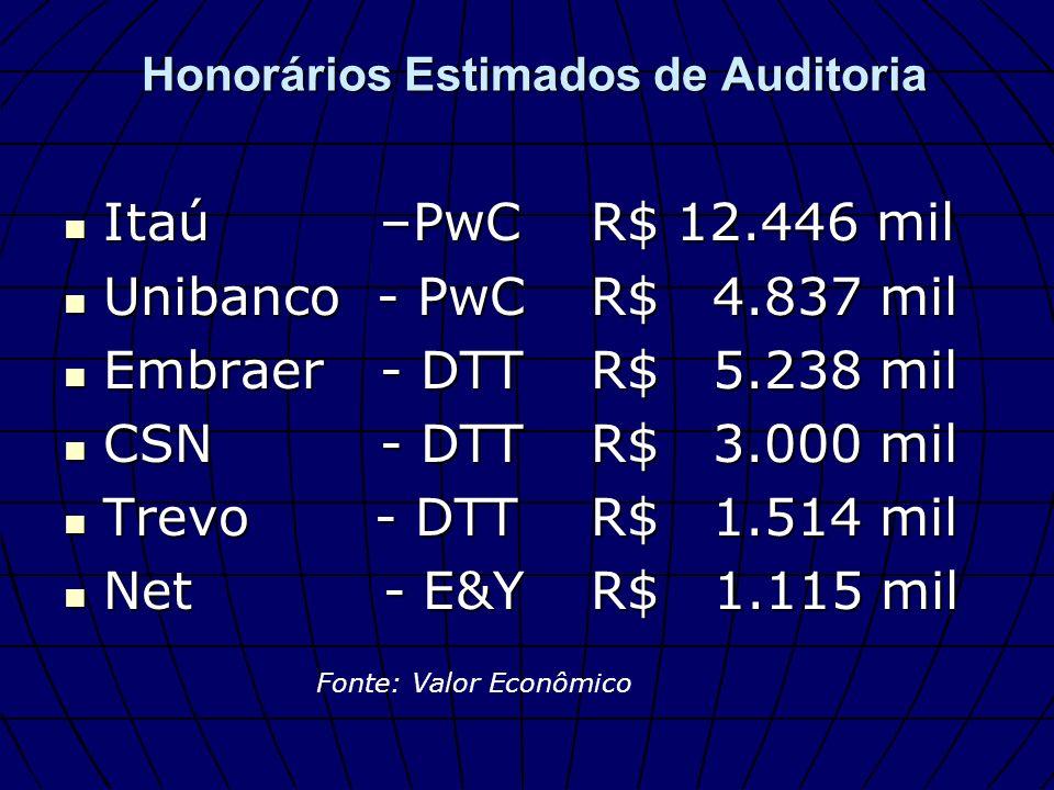 Itaú –PwCR$ 12.446 mil Itaú –PwCR$ 12.446 mil Unibanco - PwCR$ 4.837 mil Unibanco - PwCR$ 4.837 mil Embraer - DTTR$ 5.238 mil Embraer - DTTR$ 5.238 mi