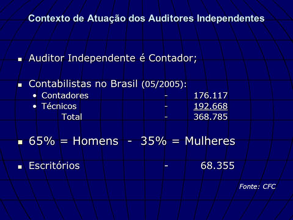 Contexto de Atuação dos Auditores Independentes Contabilistas no Ceará (05/2005): Contabilistas no Ceará (05/2005): Contadores-4.162Contadores-4.162 Técnicos -4.888Técnicos -4.888 Total-9.050 62% = Homens - 38% Mulheres 62% = Homens - 38% Mulheres Escritórios-1.898 Escritórios-1.898 Fonte: CFC