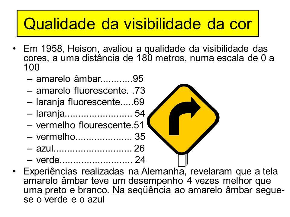 Qualidade da visibilidade da cor Em 1958, Heison, avaliou a qualidade da visibilidade das cores, a uma distância de 180 metros, numa escala de 0 a 100