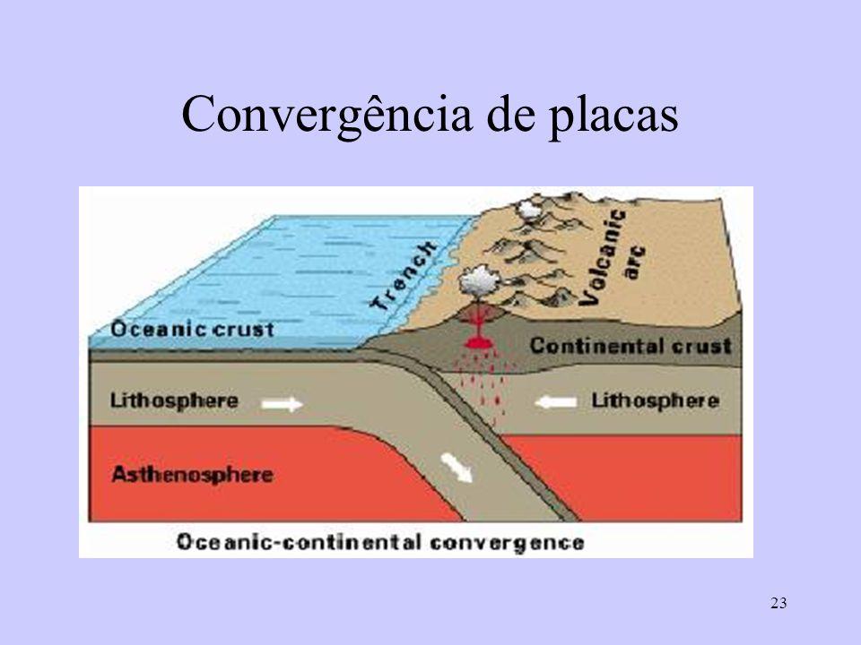 23 Convergência de placas