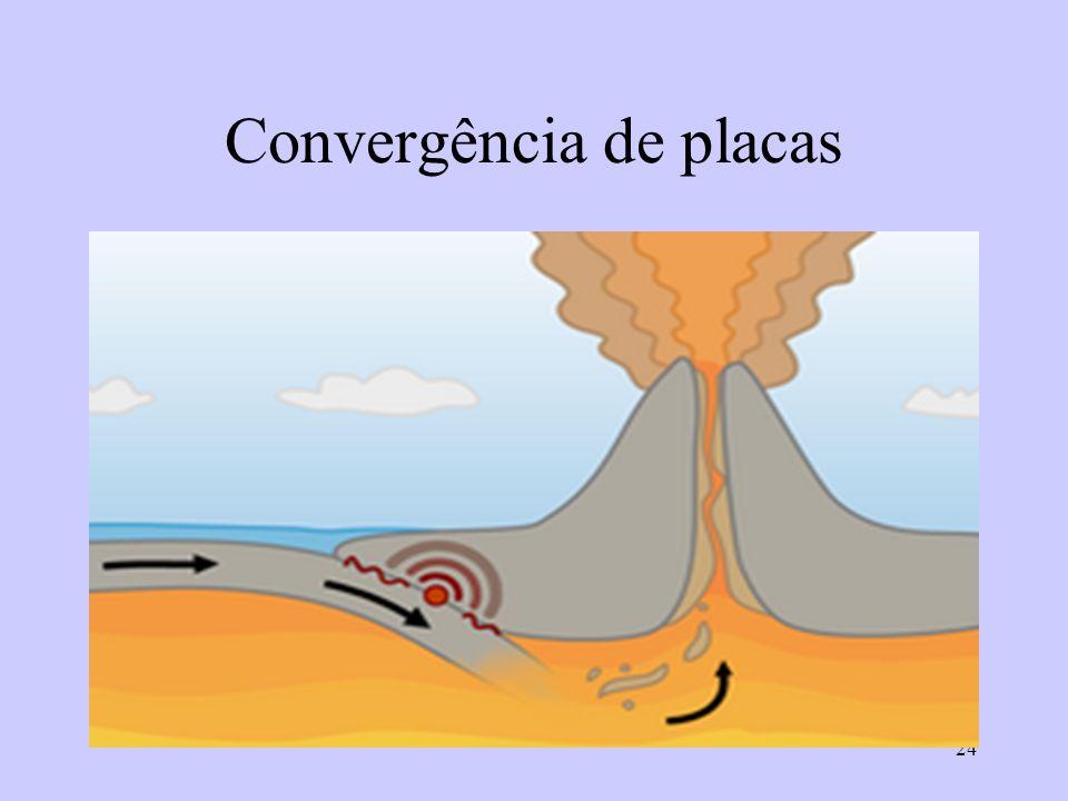 24 Convergência de placas