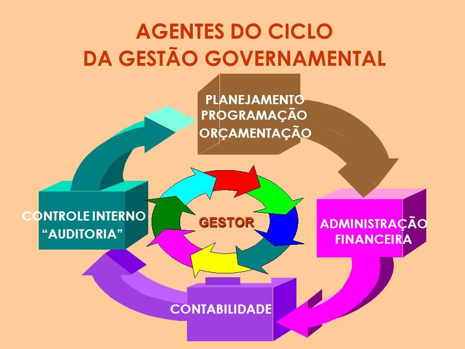 Agentes que Operam no Sistema Federal de Alocação de Recursos Planejamento Federal Orçamento Federal Administração Financeira Contabilidade Federal e
