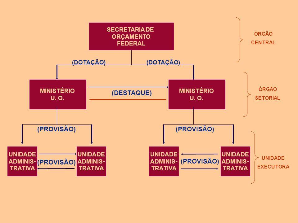 DESCENTRALIZAÇÃO ORÇAMENTÁRIA PROVISÃO: DESCENTRALIZAÇÃO INTERNA. OCORRE ENTRE UNIDADES ORÇAMENTÁRIAS OU ADMINISTRATIVAS DE UM MESMO ÓRGÃO OU MINISTÉR