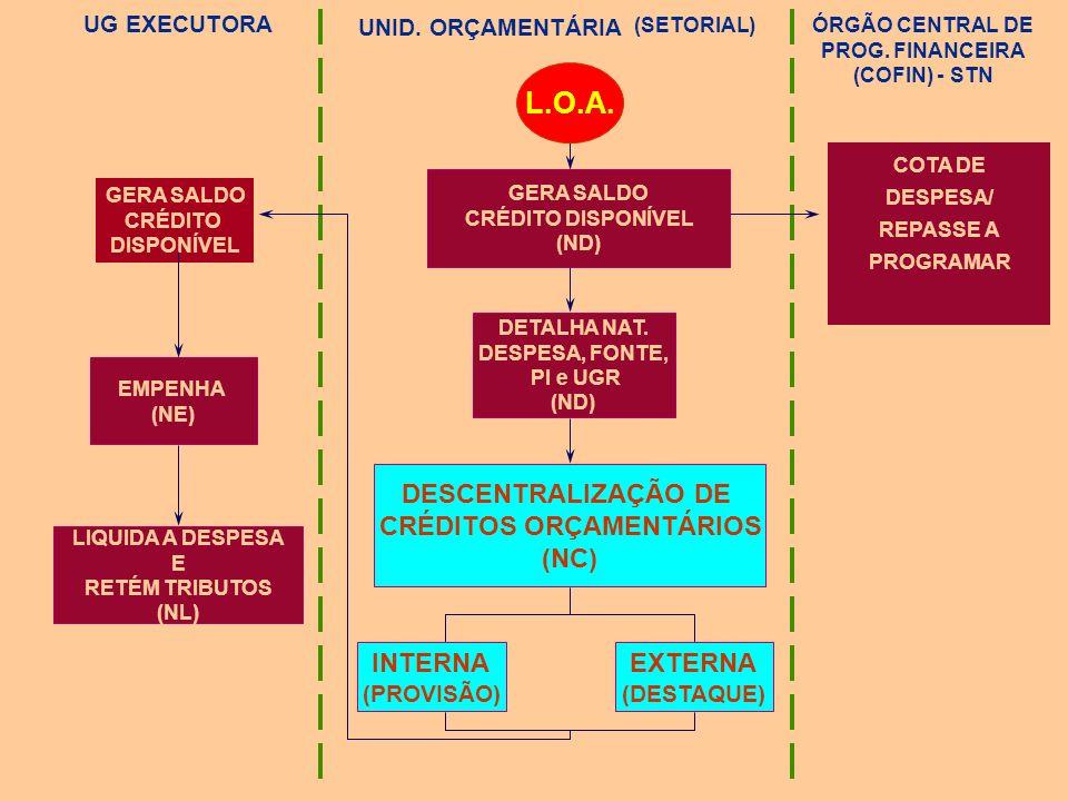 (PROVISÃO) SECRETARIA DE ORÇAMENTO FEDERAL MINISTÉRIO U. O. (DOTAÇÃO) MINISTÉRIO U. O. (DOTAÇÃO) (PROVISÃO) UNIDADE ADMINIS- TRATIVA UNIDADE ADMINIS-