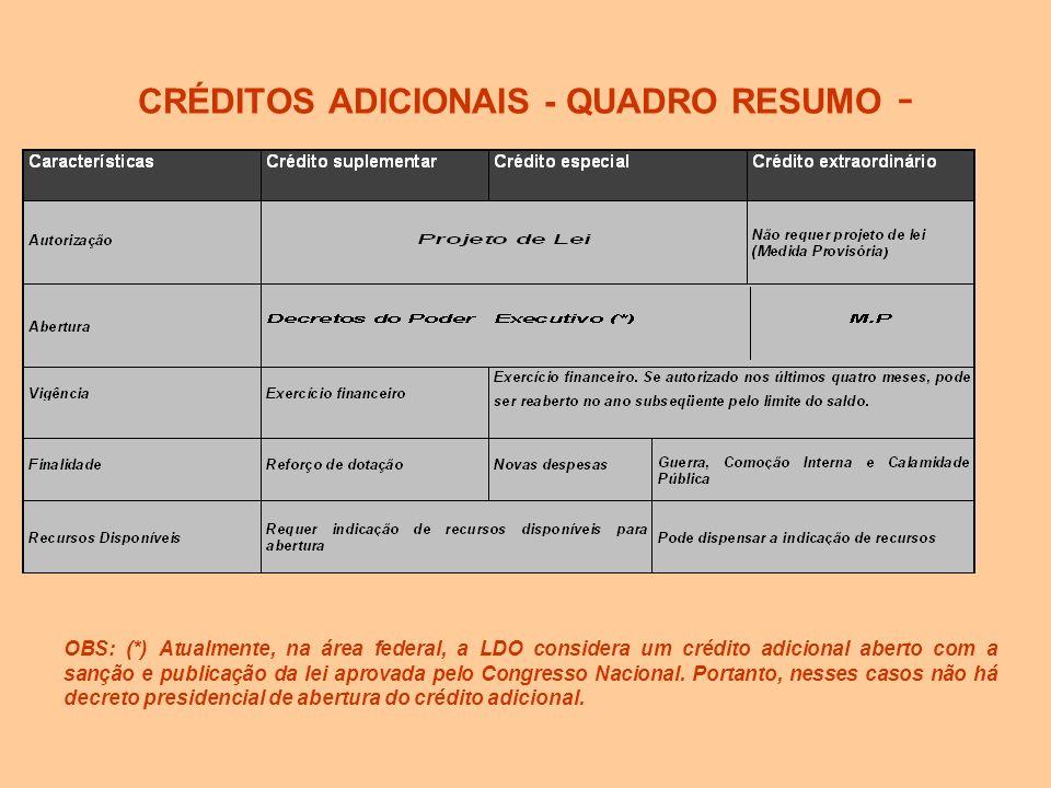 CRÉDITOS ADICIONAIS - FONTES DE RECURSOS - RECURSOS ORÇAMENTÁRIOS SEM DESPESAS NO PROJETO DE LEI: Consiste em fazer uso de dotações que constavam do p