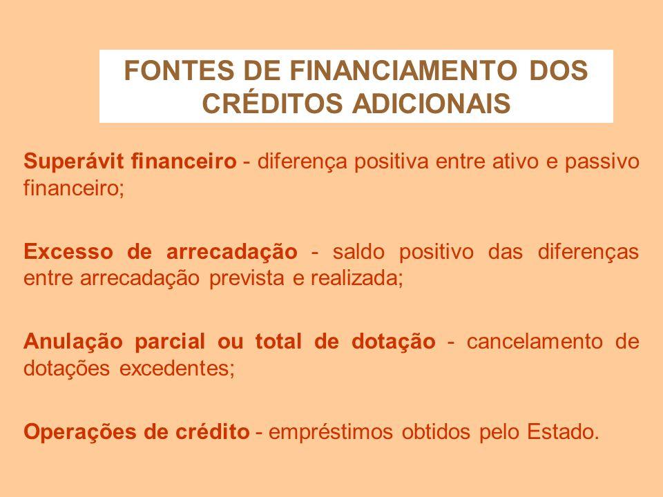 CRÉDITOS ADICIONAIS - QUADRO RESUMO - OBS: (*) Atualmente, na área federal, a LDO considera um crédito adicional aberto com a sanção e publicação da l