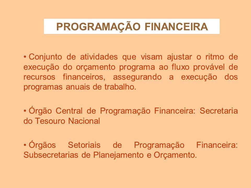 FONTES DE FINANCIAMENTO DOS CRÉDITOS ADICIONAIS Superávit financeiro - diferença positiva entre ativo e passivo financeiro; Excesso de arrecadação - s