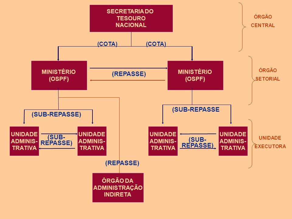 DESCENTRALIZAÇÃO FINANCEIRA COTA: DESCENTRALIZAÇÃO DE RECURSOS FINANCEIROS DO ÓRGÃO CENTRAL (STN) PARA O OSPF. REPASSE: TRANSFERÊNCIA DE RECURSOS FINA