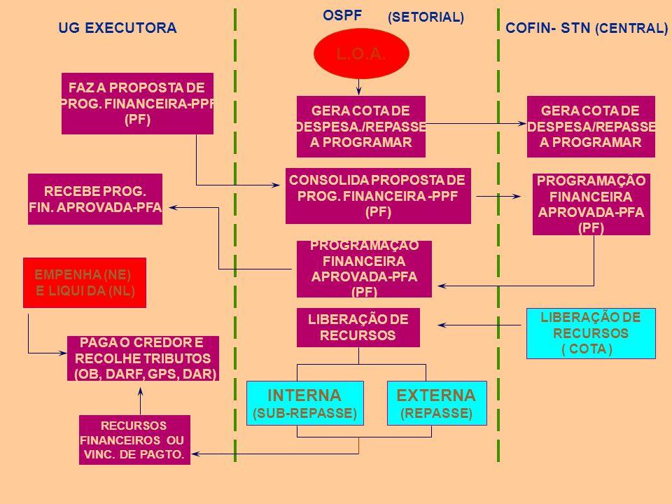 (SUB-REPASSE) SECRETARIA DO TESOURO NACIONAL MINISTÉRIO (OSPF) (COTA) MINISTÉRIO (OSPF) (COTA) (SUB-REPASSE UNIDADE ADMINIS- TRATIVA UNIDADE ADMINIS-