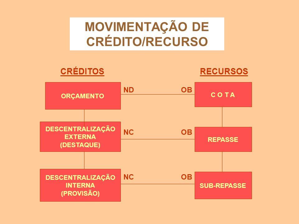 MOVIMENTAÇÃO FINANCEIRA SUBREPASSE INTERNA