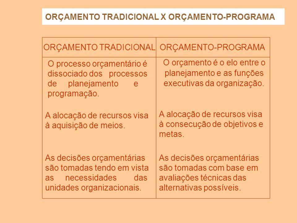 ORÇAMENTO-PROGRAMA É o Plano de Trabalho expresso por um conjunto de ações a realizar e pela identificação dos recursos necessários a sua execução. Ef
