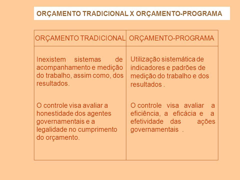 ORÇAMENTO TRADICIONAL X ORÇAMENTO-PROGRAMA orçamento tradicional ORÇAMENTO TRADICIONALORÇAMENTO-PROGRAMA O processo orçamentário é dissociado dos proc