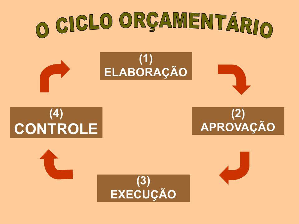 ORÇAMENTO TRADICIONAL X ORÇAMENTO-PROGRAMA orçamento tradicional ORÇAMENTO TRADICIONALORÇAMENTO-PROGRAMA Na elaboração do orçamento são consideradas a