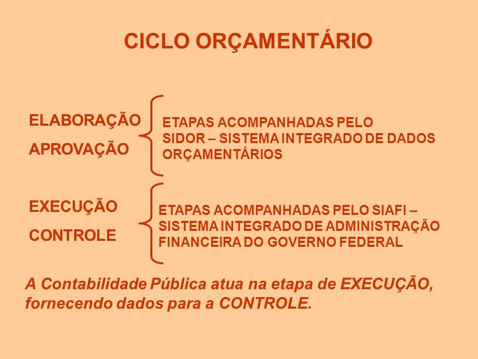 (1) ELABORAÇÃO (4) CONTROLE (2) APROVAÇÃO (3) EXECUÇÃO