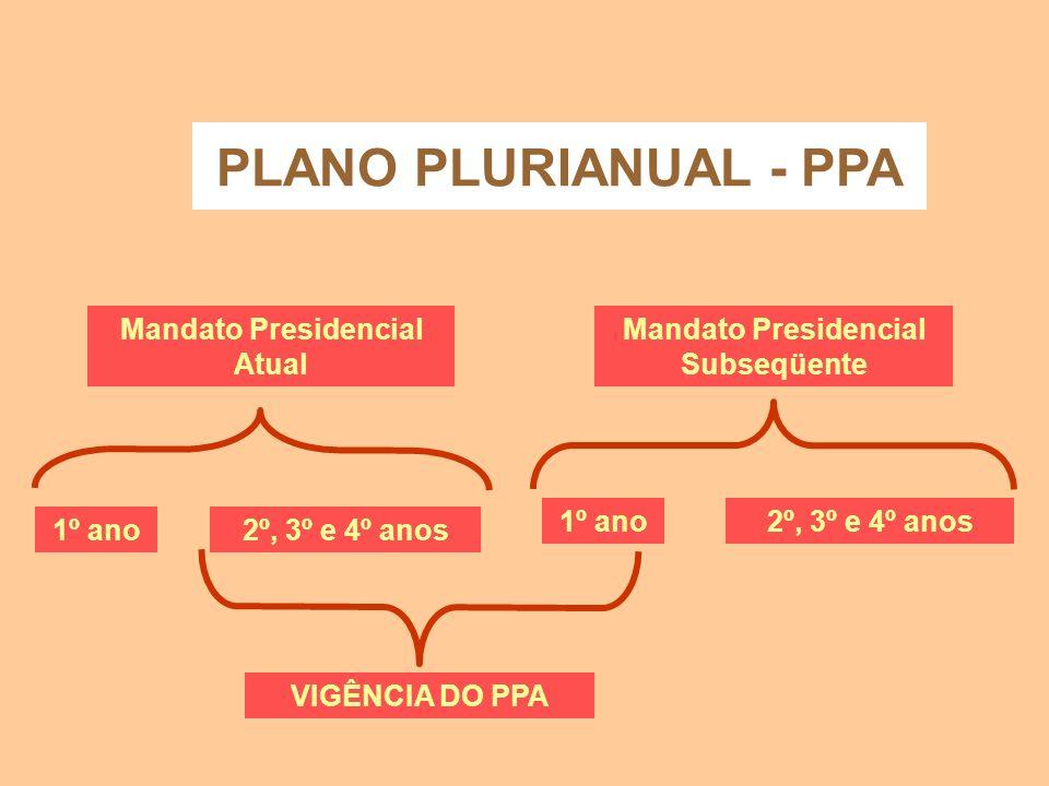 PLANO PLURIANUAL - PPA É editado a cada quatro anos; Tem por objetivo estabelecer, de forma regionalizada, as diretrizes, objetivos e metas da adminis