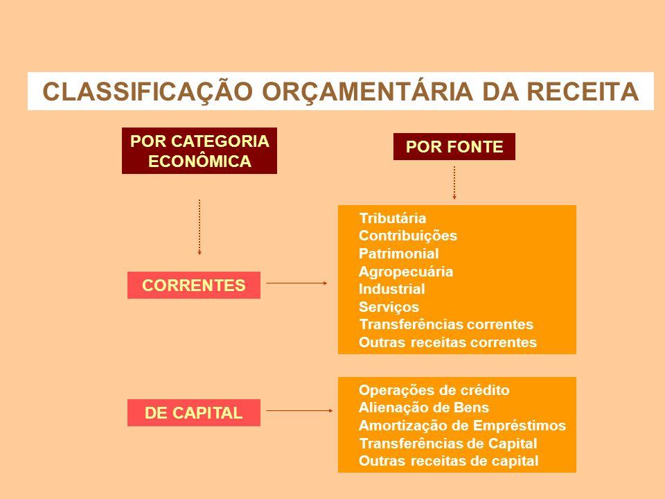 CATEGORIA ECONÔMICA Receitas Correntes = São compostas por receitas derivadas, originárias - Código 1 Receitas de Capital = São receitas não efetivas