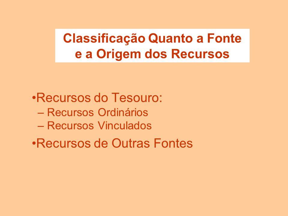 CLASSIFICAÇÃO ORÇAMENTÁRIA DA RECEITA POR CATEGORIA ECONÔMICA CORRENTES DE CAPITAL POR FONTE Operações de crédito Alienação de Bens Amortização de Emp