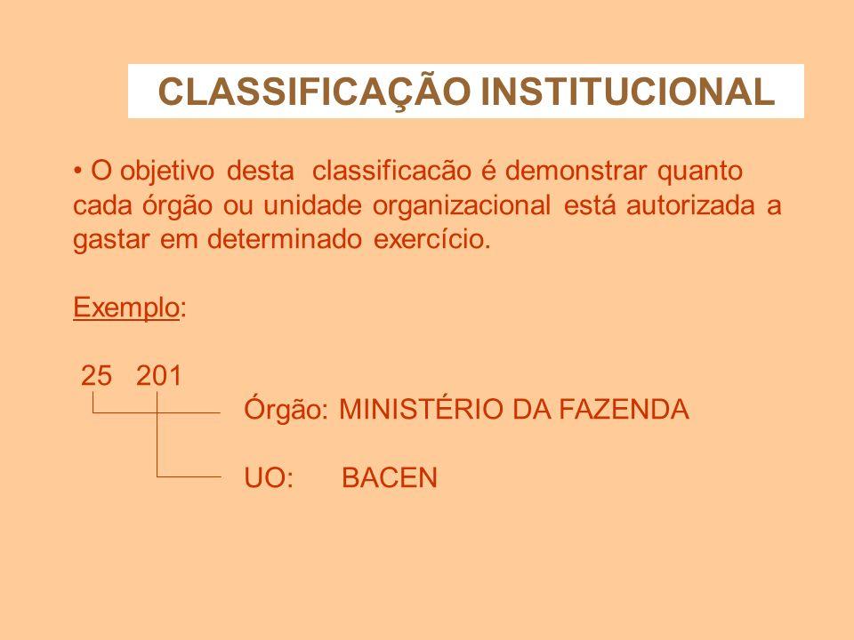 ESTRUTURA DA CLASSIFICAÇÃO DA DESPESA CLASSIFICAÇÃO DA DESPESA INSTITUCIONALFUNCIONALPROGRAMÁTICA NATUREZA DA DESPESA