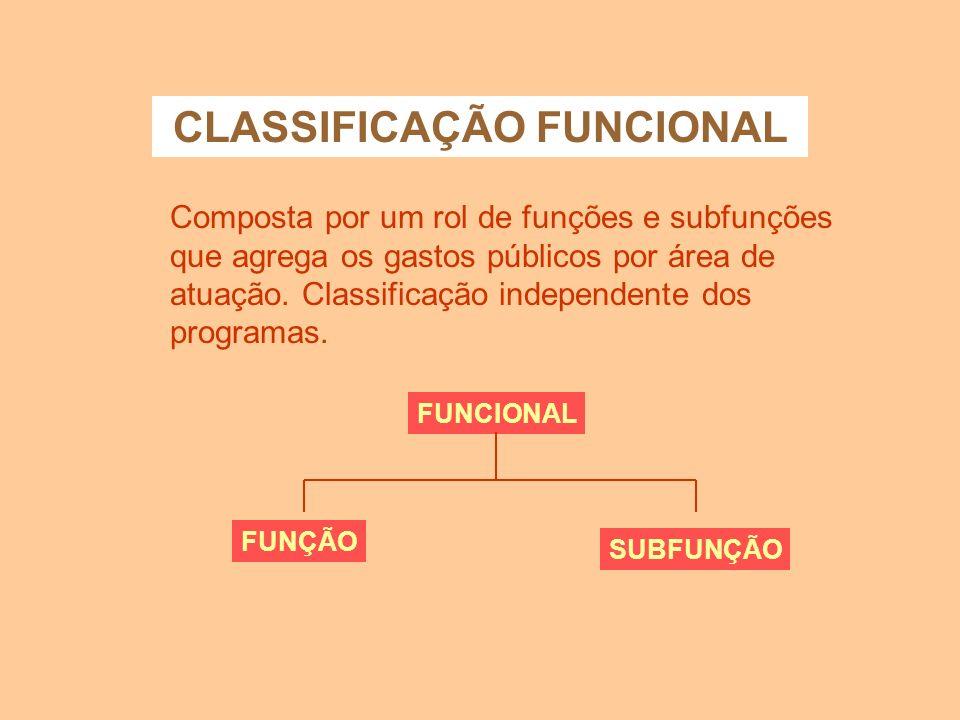 CLASSIFICAÇÃO INSTITUCIONAL O objetivo desta classificacão é demonstrar quanto cada órgão ou unidade organizacional está autorizada a gastar em determ