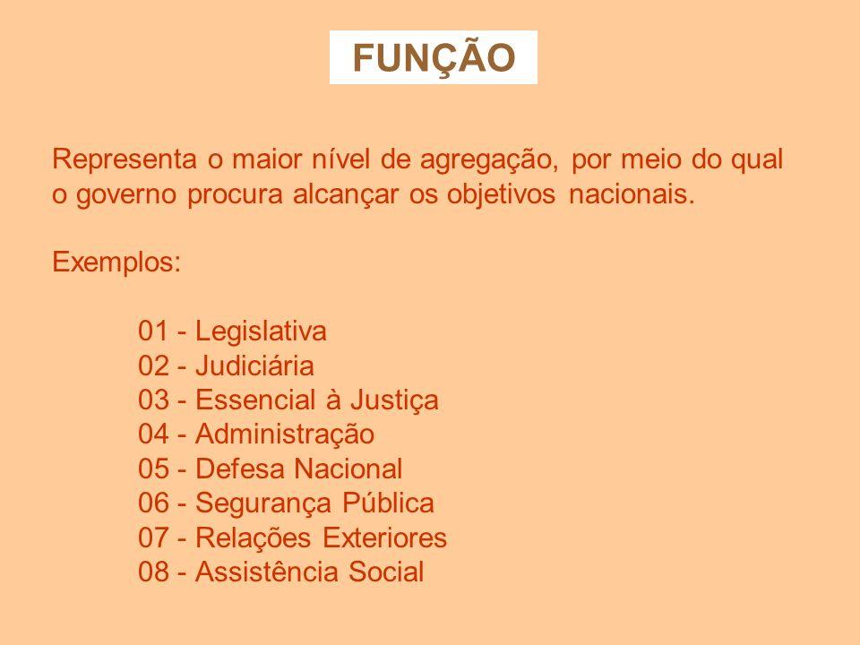 CLASSIFICAÇÃO FUNCIONAL Composta por um rol de funções e subfunções que agrega os gastos públicos por área de atuação. Classificação independente dos