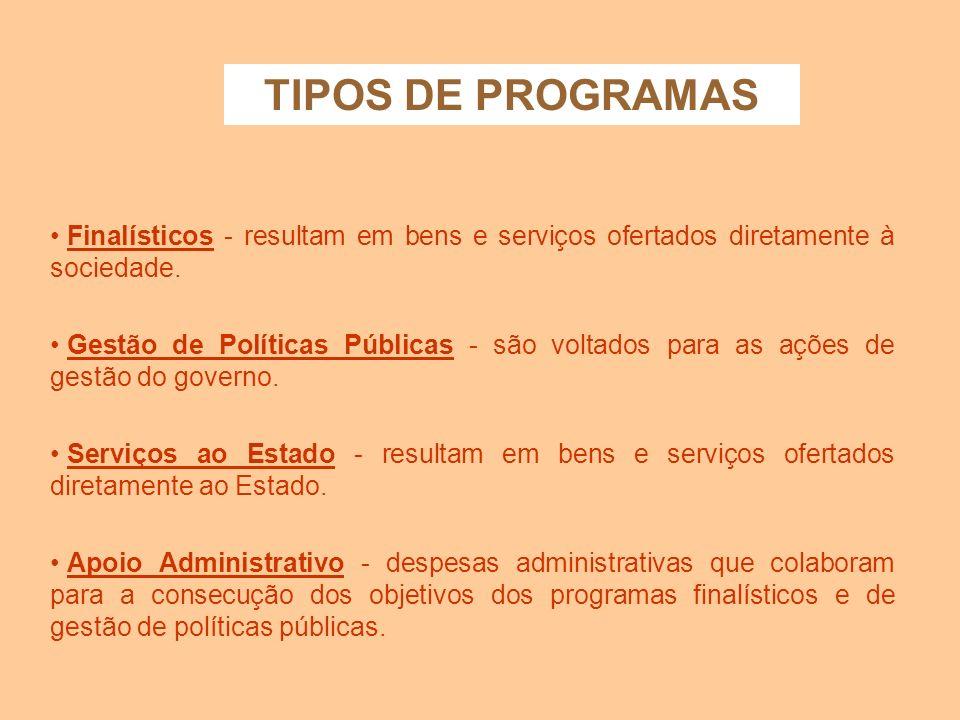 PROGRAMA É o Instrumento de organização da atuação governamental; Deve conter estrutura própria adequada à solução dos problemas; Deve haver Identific