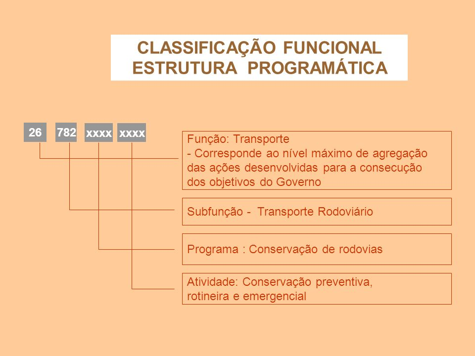 AÇÕES Projeto - Conjunto de operações limitadas no tempo, das quais resulta um produto que concorre para a expansão da ação do governo. Atividade - Co