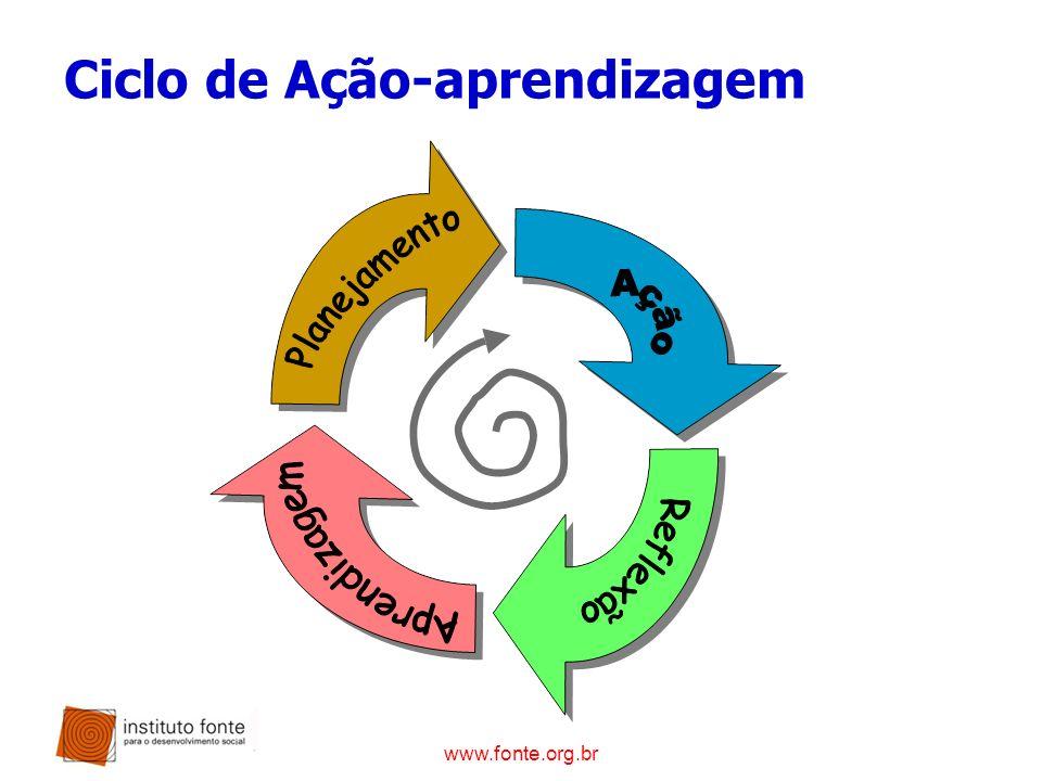 www.fonte.org.br Ciclo de Ação-aprendizagem