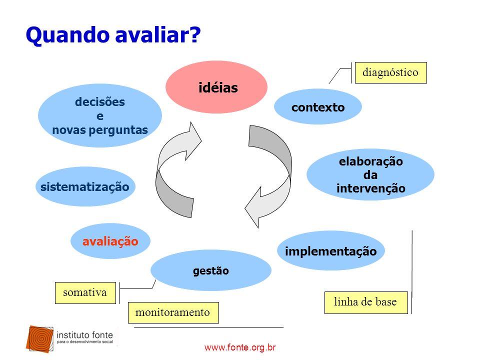 www.fonte.org.br Quando avaliar? sistematização avaliação gestão implementação elaboração da intervenção contexto idéias decisões e novas perguntas di