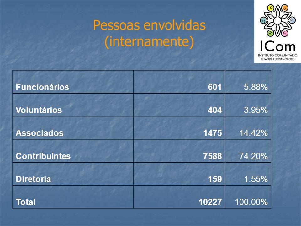 Pessoas envolvidas (internamente) Funcionários6015.88% Voluntários4043.95% Associados147514.42% Contribuintes758874.20% Diretoria1591.55% Total1022710
