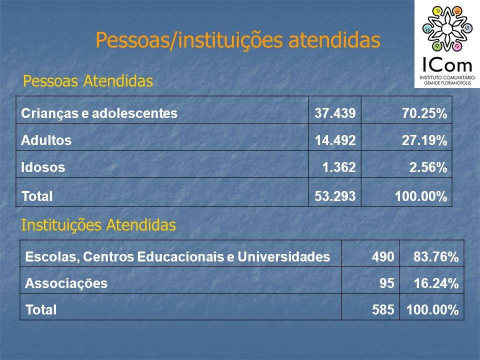 Pessoas/instituições atendidas Crianças e adolescentes37.43970.25% Adultos14.49227.19% Idosos1.3622.56% Total53.293100.00% Pessoas Atendidas Instituiç