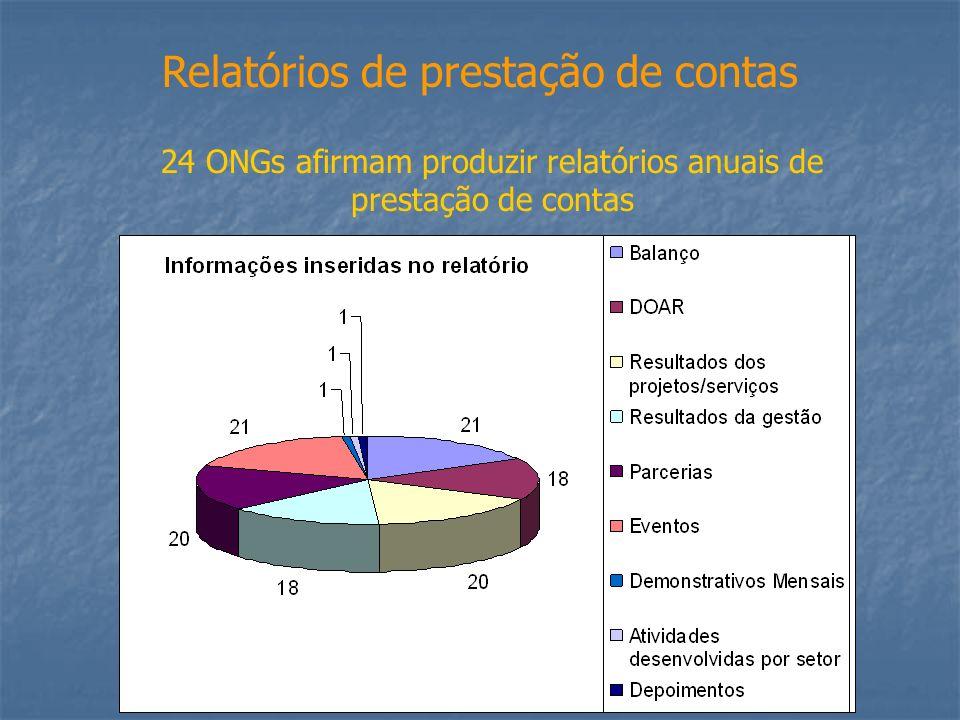 Relatórios de prestação de contas 24 ONGs afirmam produzir relatórios anuais de prestação de contas