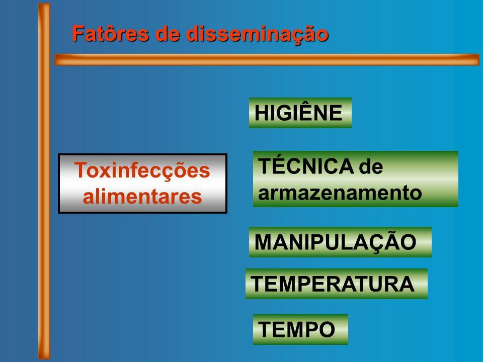 Toxinfecções alimentares HIGIÊNE TÉCNICA de armazenamento TEMPERATURA TEMPO Fatôres de disseminação MANIPULAÇÃO