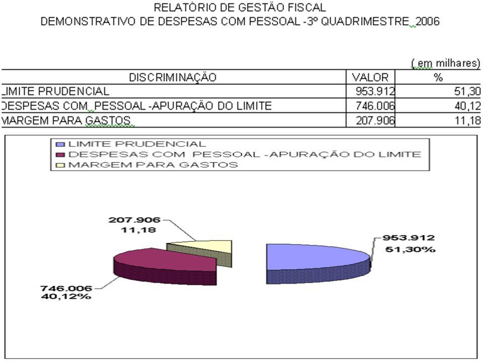 CARACTERÍSTICAS DO RREO O Relatório Resumido da Execução Orçamentária – RREO é exigido pela Constituição da República Federativa do Brasil, de 5 de outubro de 1988, que estabelece em seu artigo 165, parágrafo 3º, que o Poder Executivo o publicará, até trinta dias após o encerramento de cada bimestre.