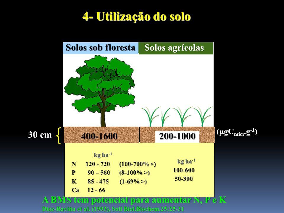 A BMS tem potencial para aumentar N, P e K Diaz-Raviña et al. (1993), Soil Biol.Biochem.25:25-31 kg ha -1 kg ha -1 100-600 50-300 kg ha -1 kg ha -1 N