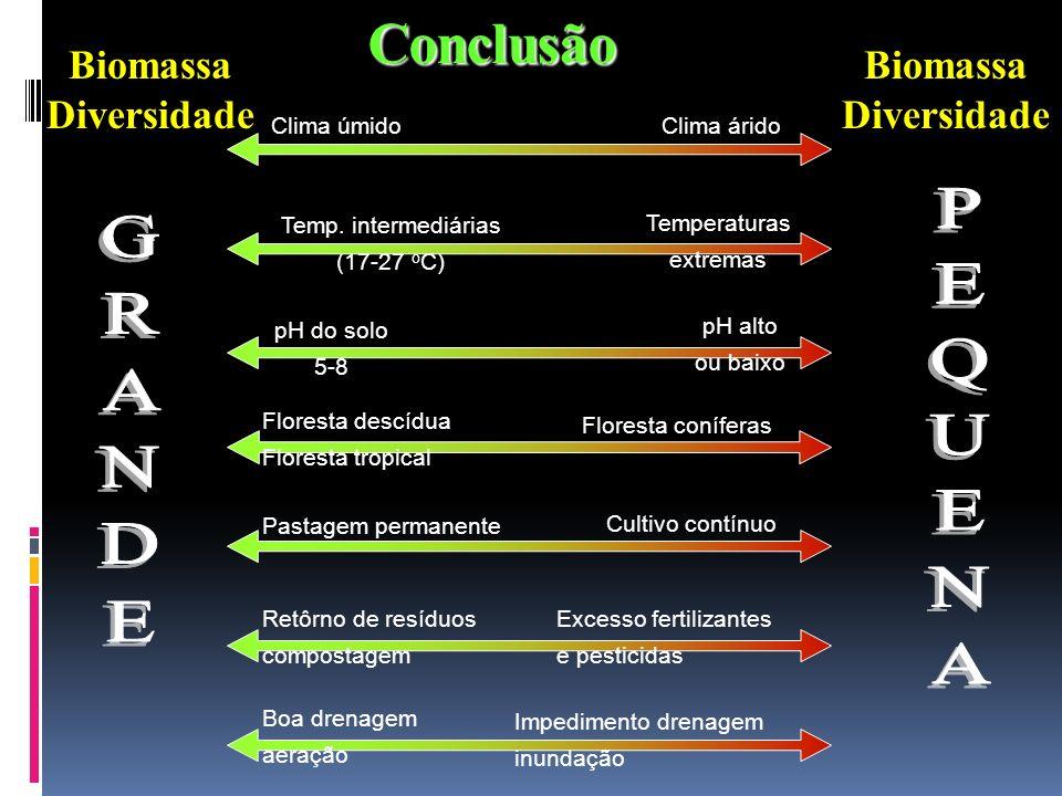 Conclusão Clima úmidoClima árido Temp. intermediárias (17-27 o C) Temperaturas extremas pH do solo 5-8 pH alto ou baixo Floresta descídua Floresta tro