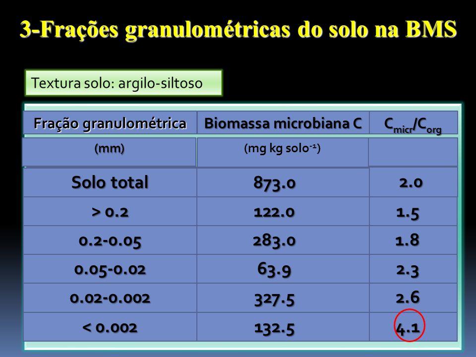 3-Frações granulométricas do solo na BMS Textura solo: argilo-siltoso 4.1132.5 < 0.002 2.6327.50.02-0.002 2.363.90.05-0.02 1.8283.00.2-0.05 1.5122.0 >