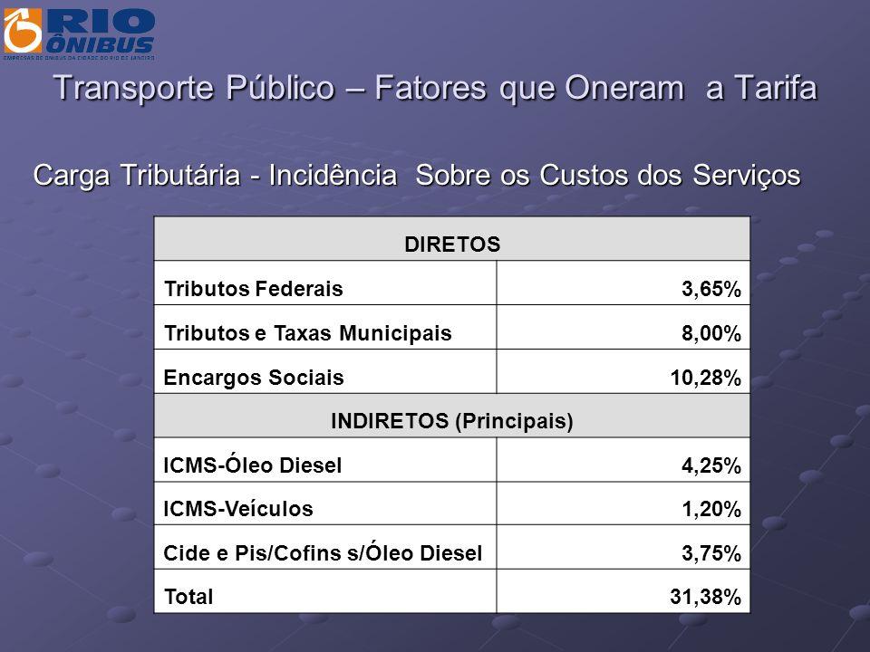 Transporte Público – Fatores que Oneram a Tarifa Carga Tributária - Incidência Sobre os Custos dos Serviços DIRETOS Tributos Federais3,65% Tributos e