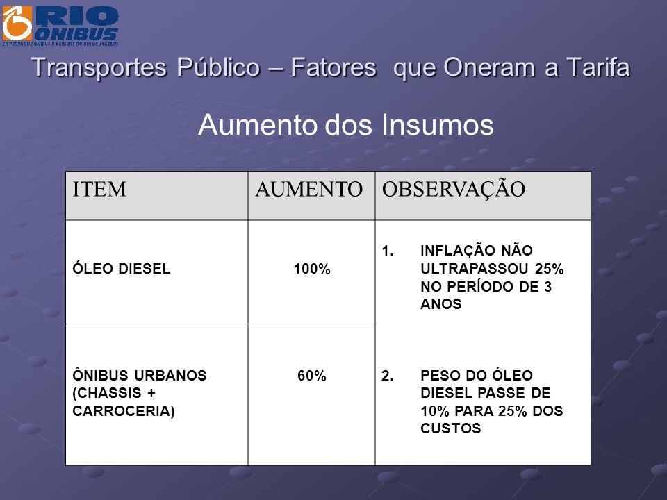 Transportes Público – Fatores que Oneram a Tarifa ITEMAUMENTOOBSERVAÇÃO ÓLEO DIESEL ÔNIBUS URBANOS (CHASSIS + CARROCERIA) 100% 60% 1.INFLAÇÃO NÃO ULTR