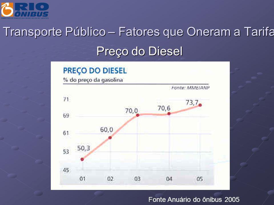 Transporte Público – Fatores que Oneram a Tarifa Preço do Diesel Fonte Anuário do ônibus 2005