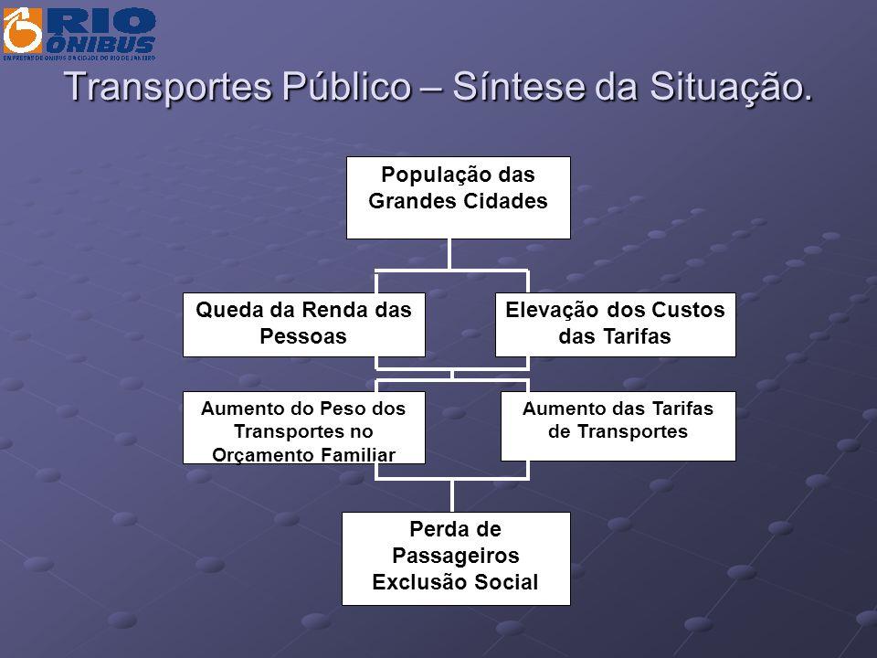 Transportes Público – Síntese da Situação. Queda da Renda das Pessoas População das Grandes Cidades Perda de Passageiros Exclusão Social Elevação dos
