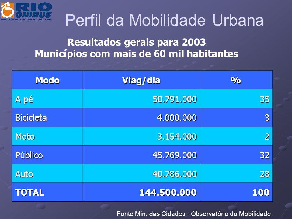 ModoViag/dia% A pé 50.791.00035 Bicicleta4.000.0003 Moto3.154.0002 Público45.769.00032 Auto40.786.00028 TOTAL144.500.000100 Resultados gerais para 200